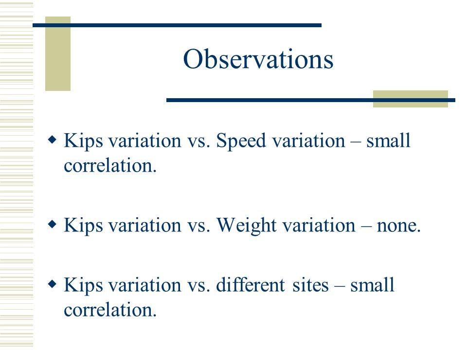 Observations Kips variation vs. Speed variation – small correlation.