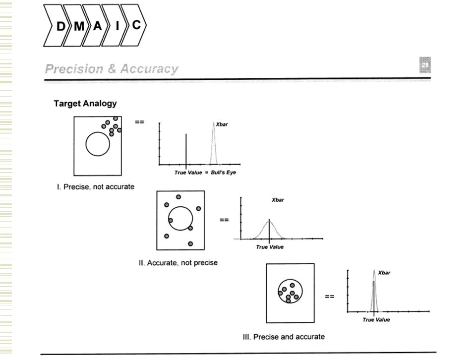 MSA – precise & accurate