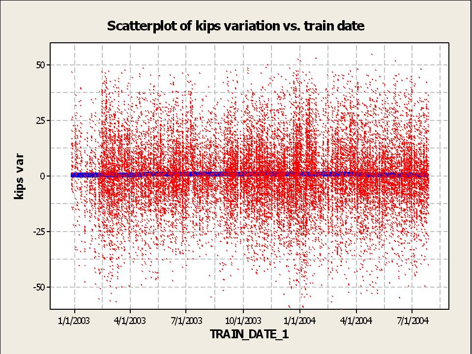 Scatter plot of kips var vs. train date