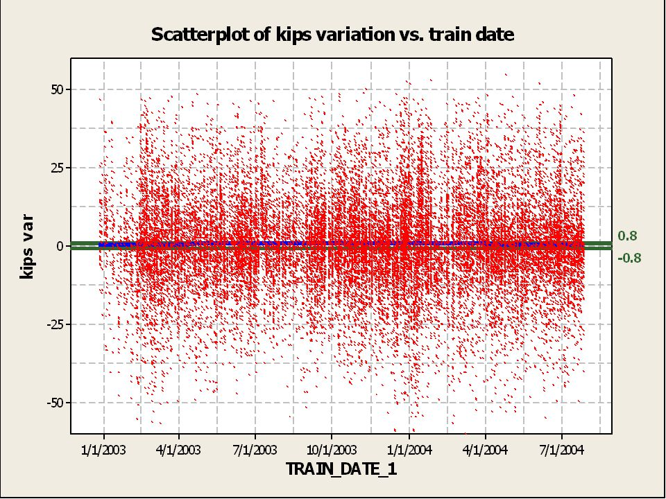 Scatter plot of kips variation vs. train date