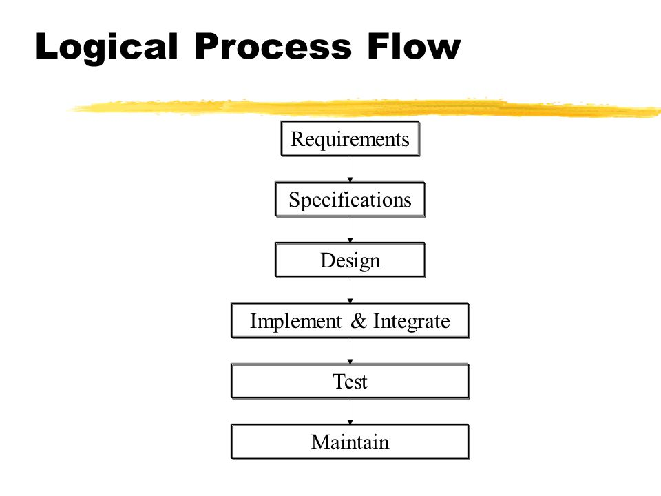 Logical Process Flow Requirements Specifications Design