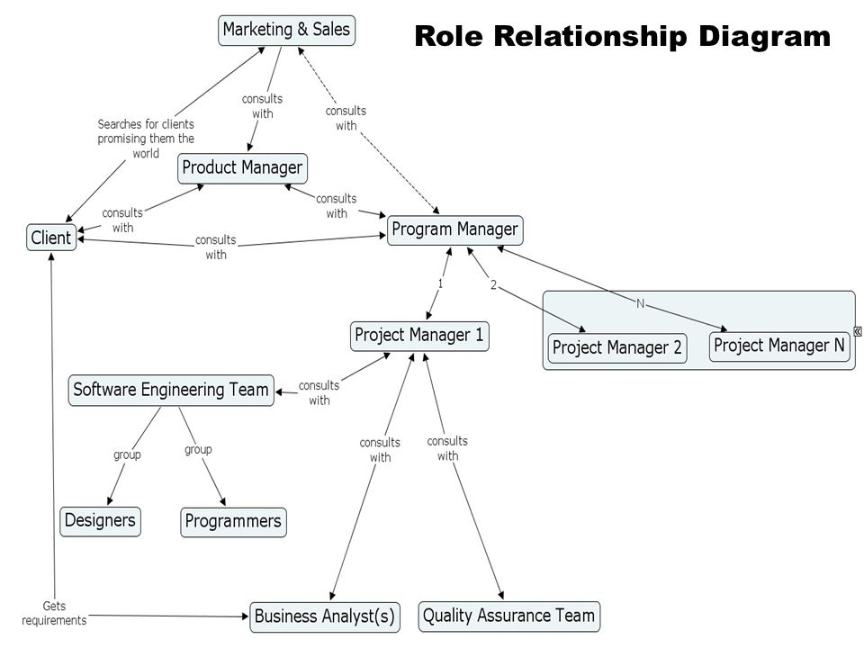 Role Relationship Diagram