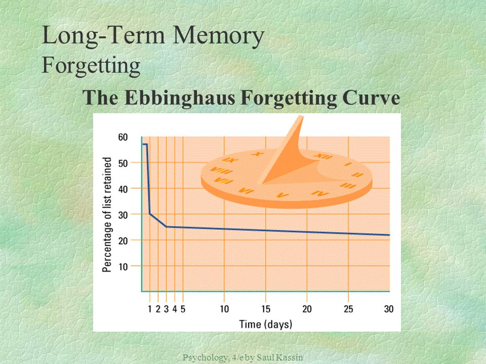 Long-Term Memory Forgetting The Ebbinghaus Forgetting Curve