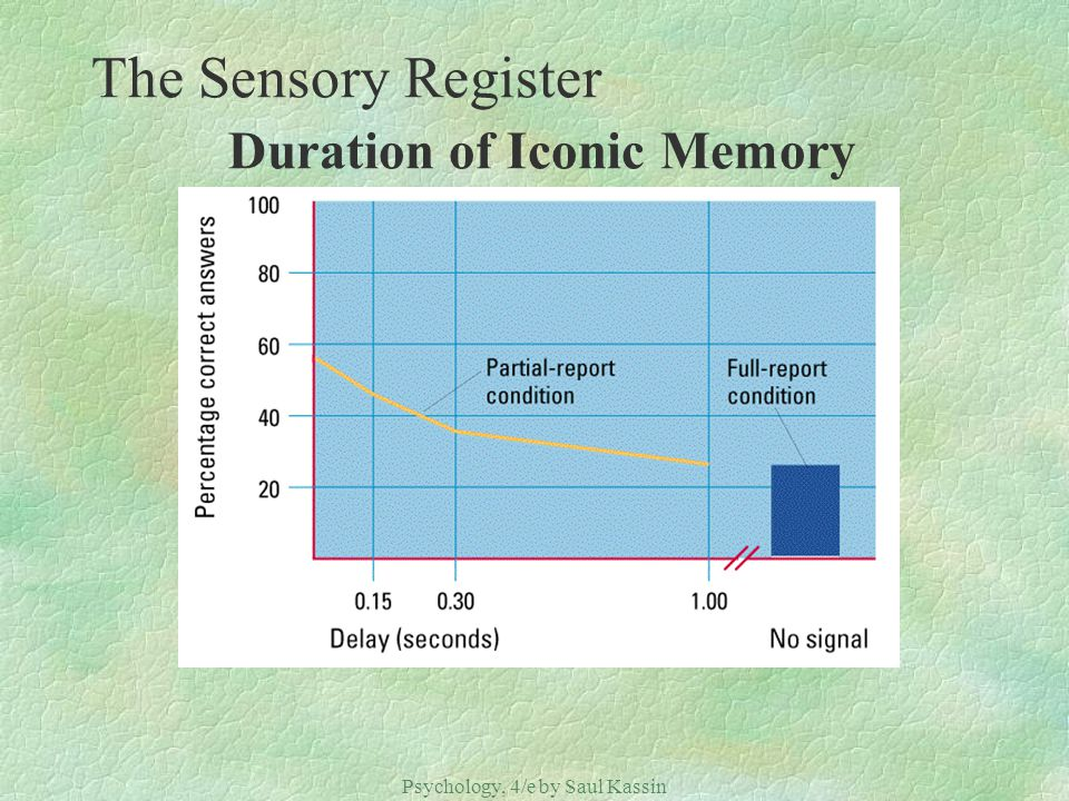 The Sensory Register Duration of Iconic Memory