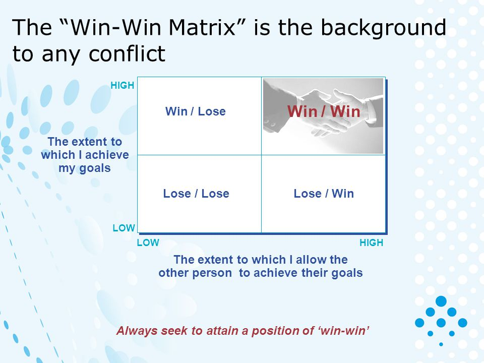 The Win-Win Matrix is the background to any conflict