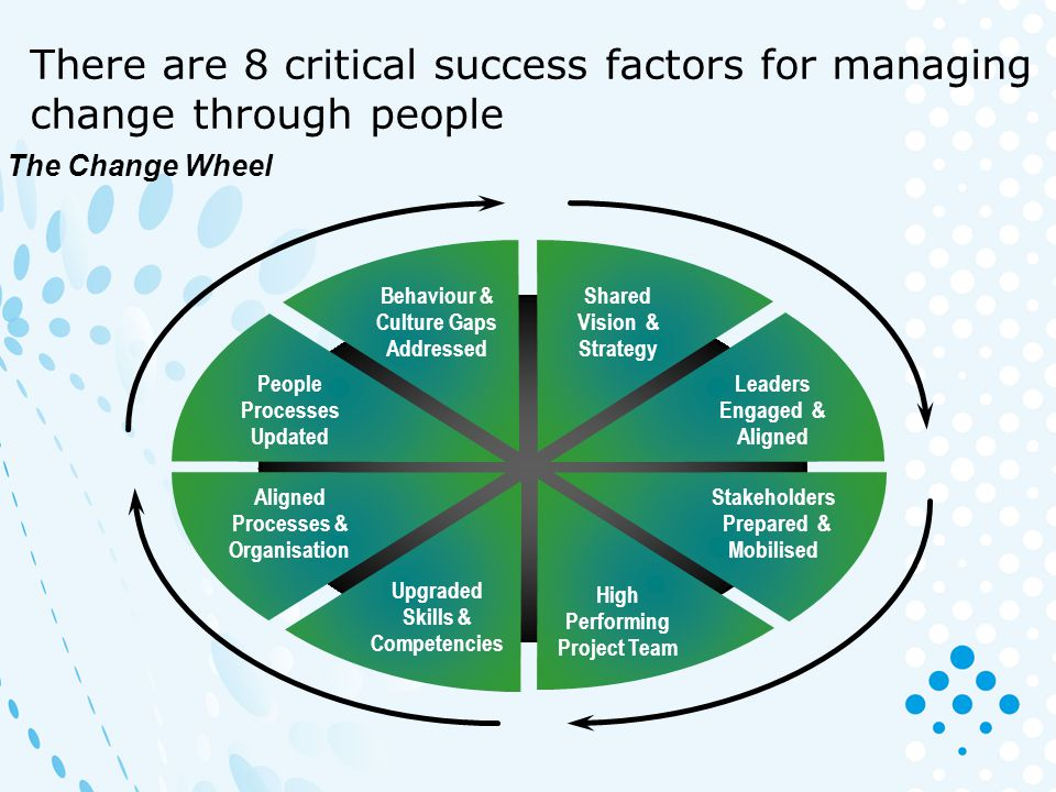 There are 8 critical success factors for managing change through people