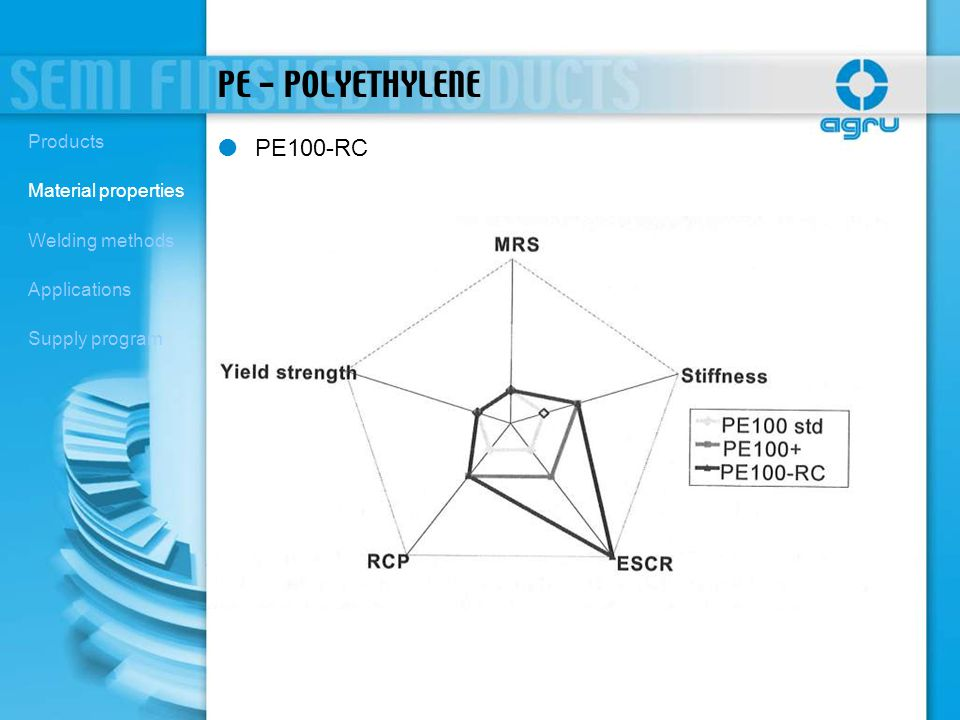 PE - POLYETHYLENE PE100-RC Products Material properties
