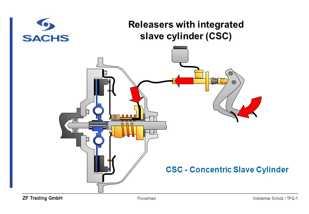 Releasers with integrated slave cylinder (CSC)