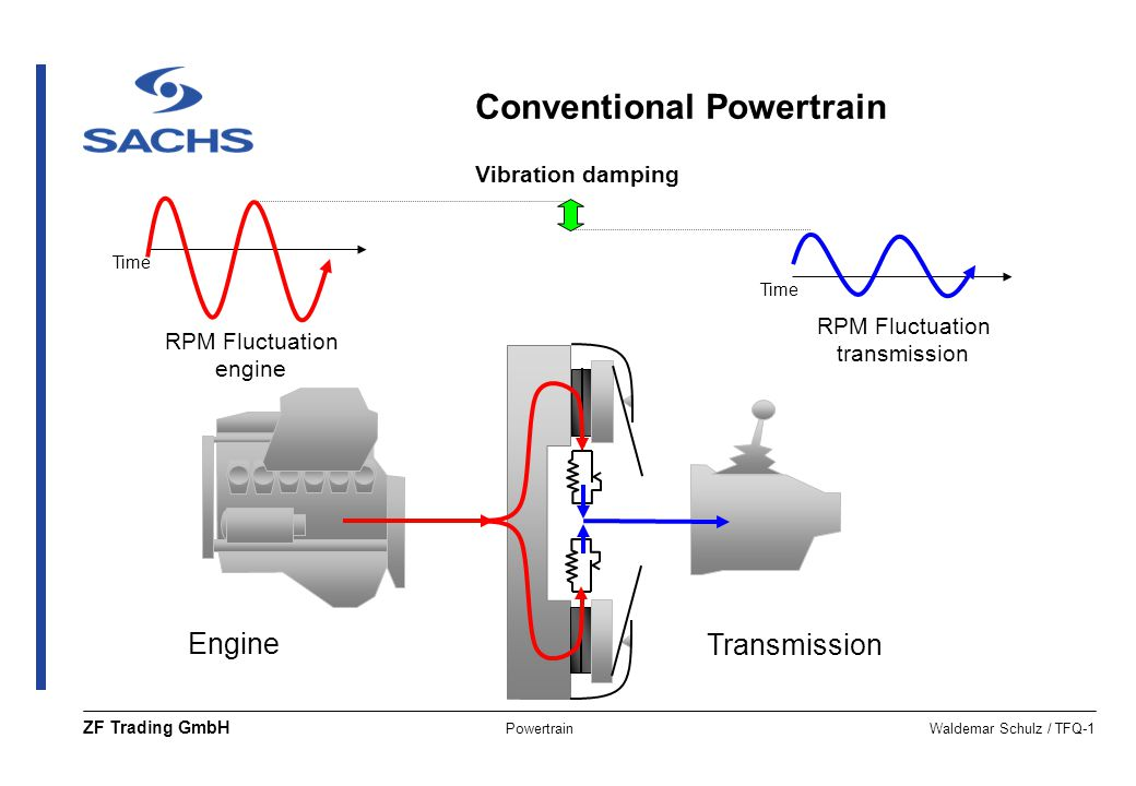 Conventional Powertrain