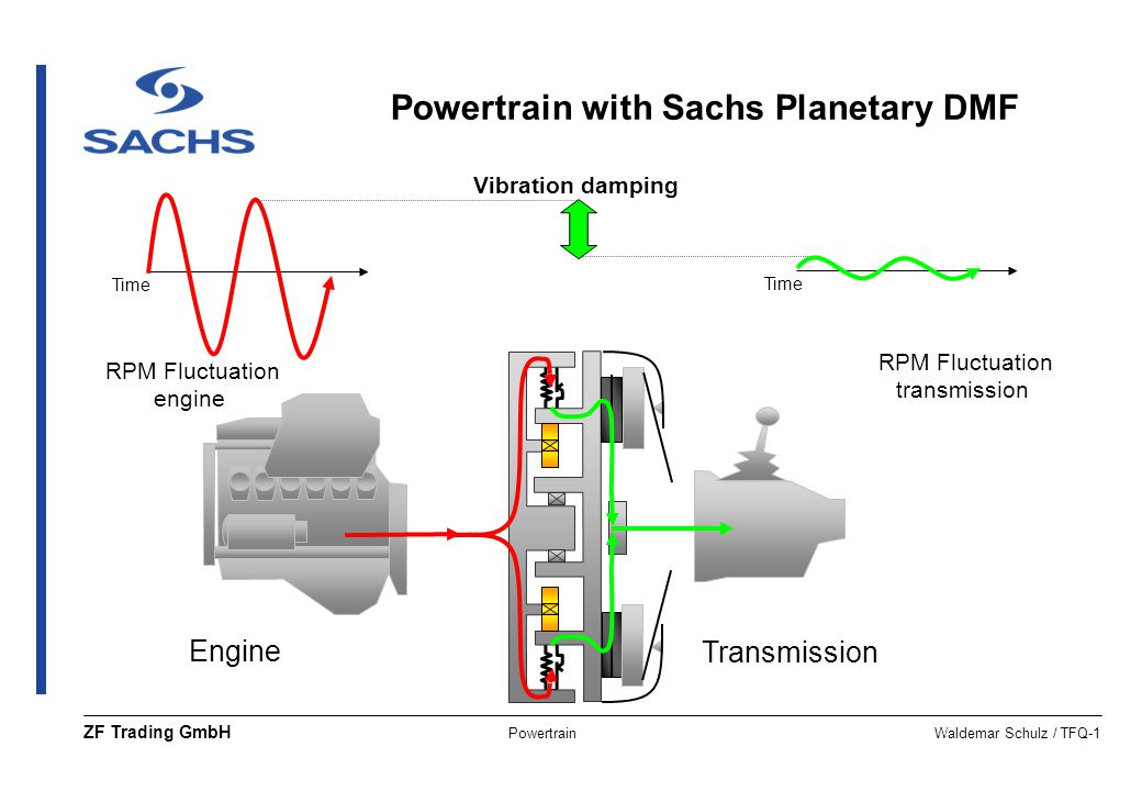 Powertrain with Sachs Planetary DMF