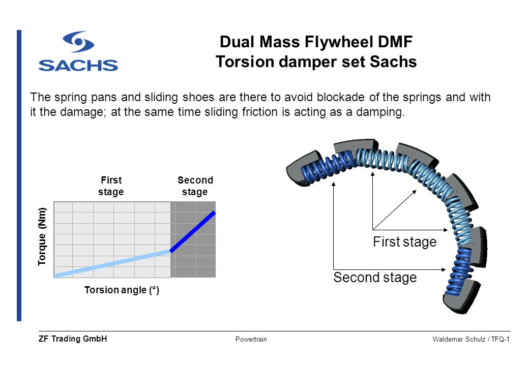 Dual Mass Flywheel DMF Torsion damper set Sachs