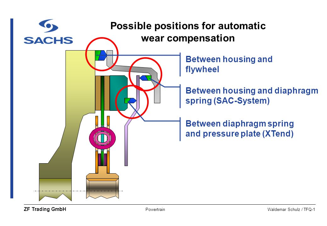 Possible positions for automatic wear compensation