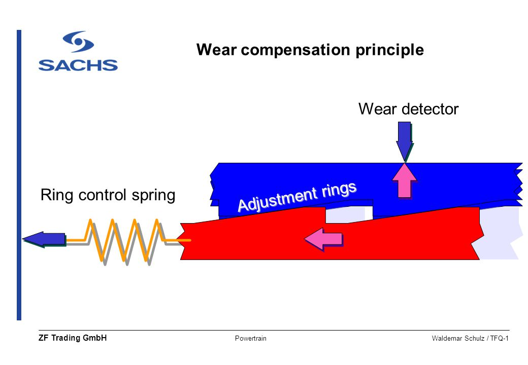 Wear compensation principle