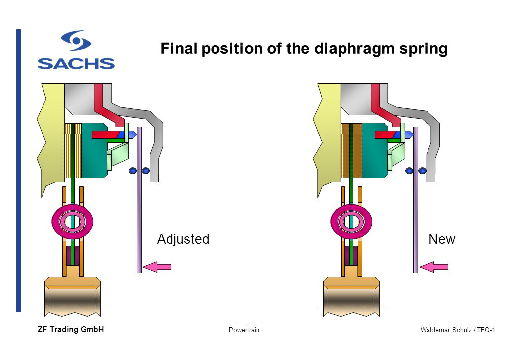 Final position of the diaphragm spring