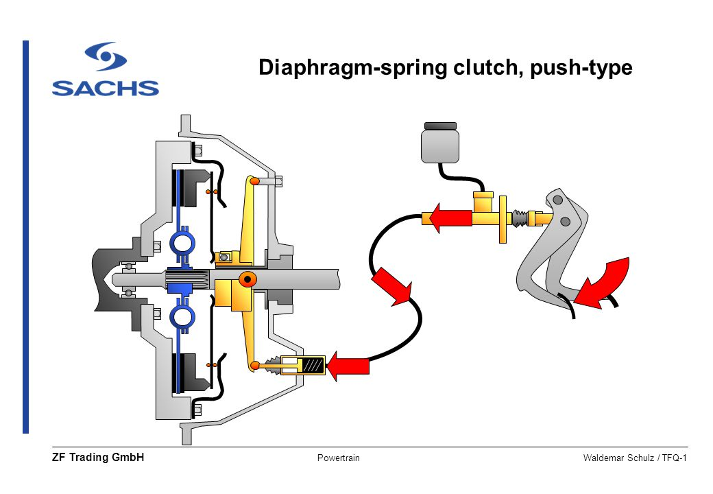 Diaphragm-spring clutch, push-type