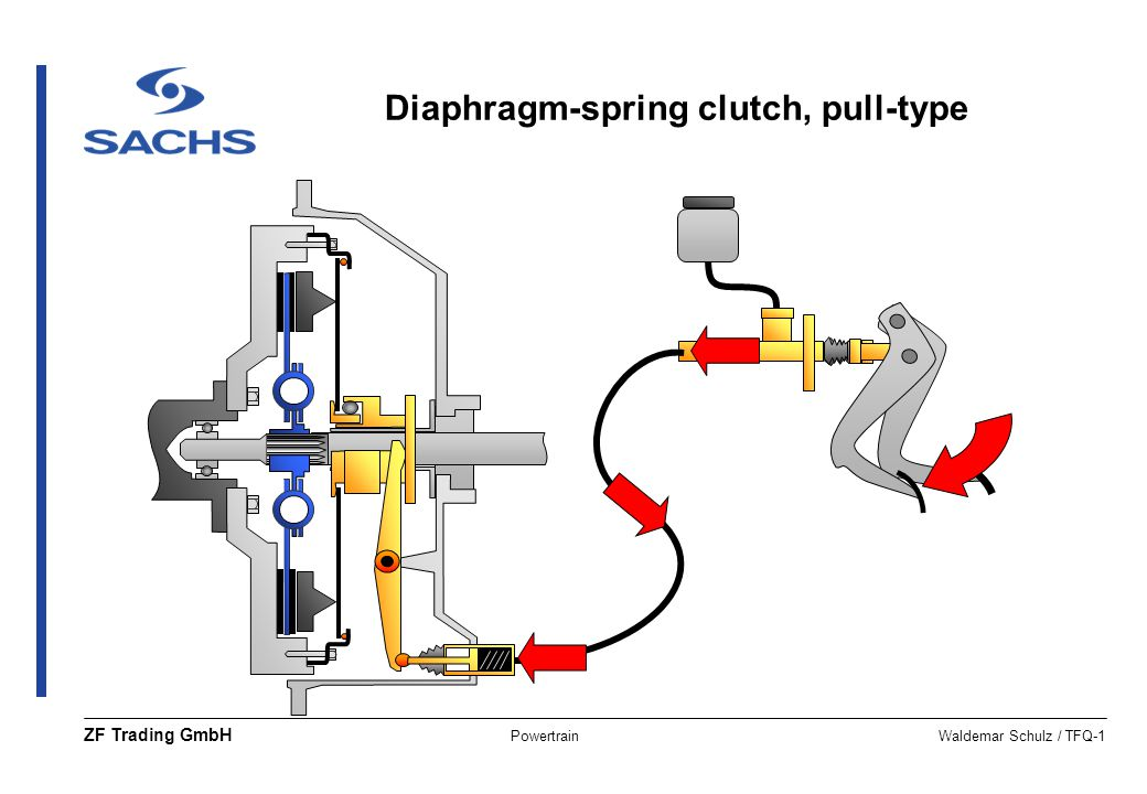 Diaphragm-spring clutch, pull-type