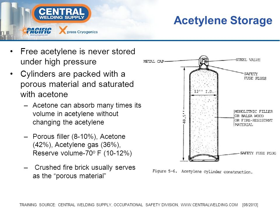 Acetylene Storage Free acetylene is never stored under high pressure