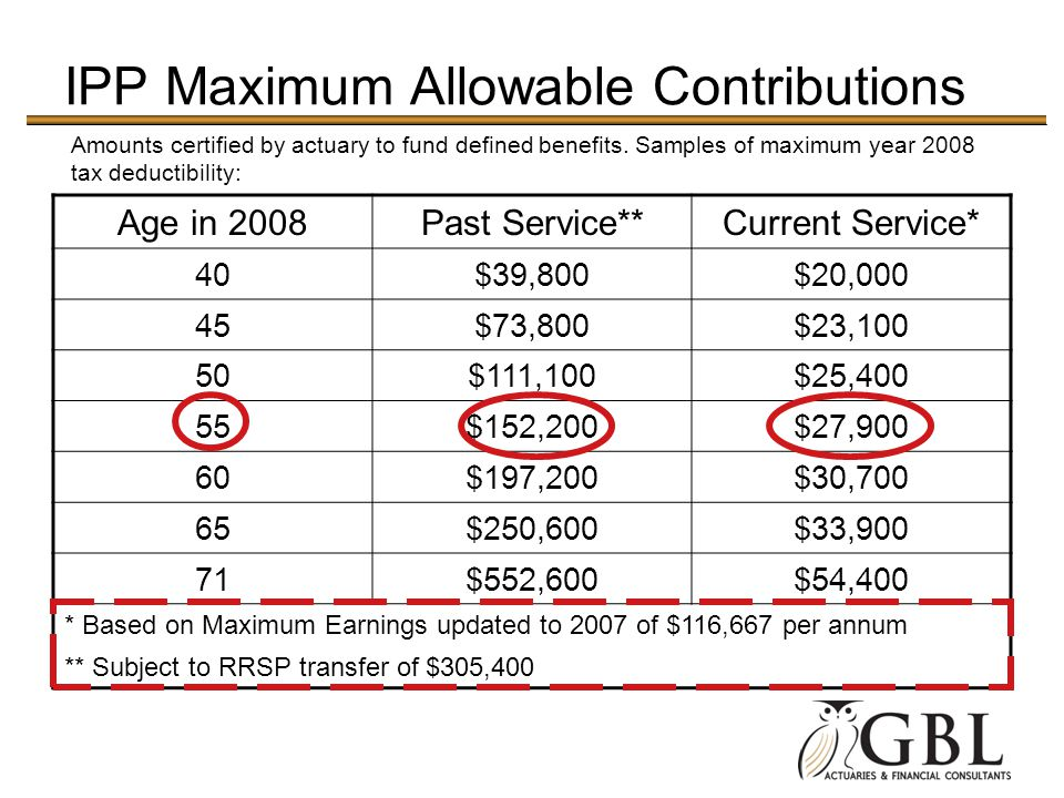 IPP Maximum Allowable Contributions
