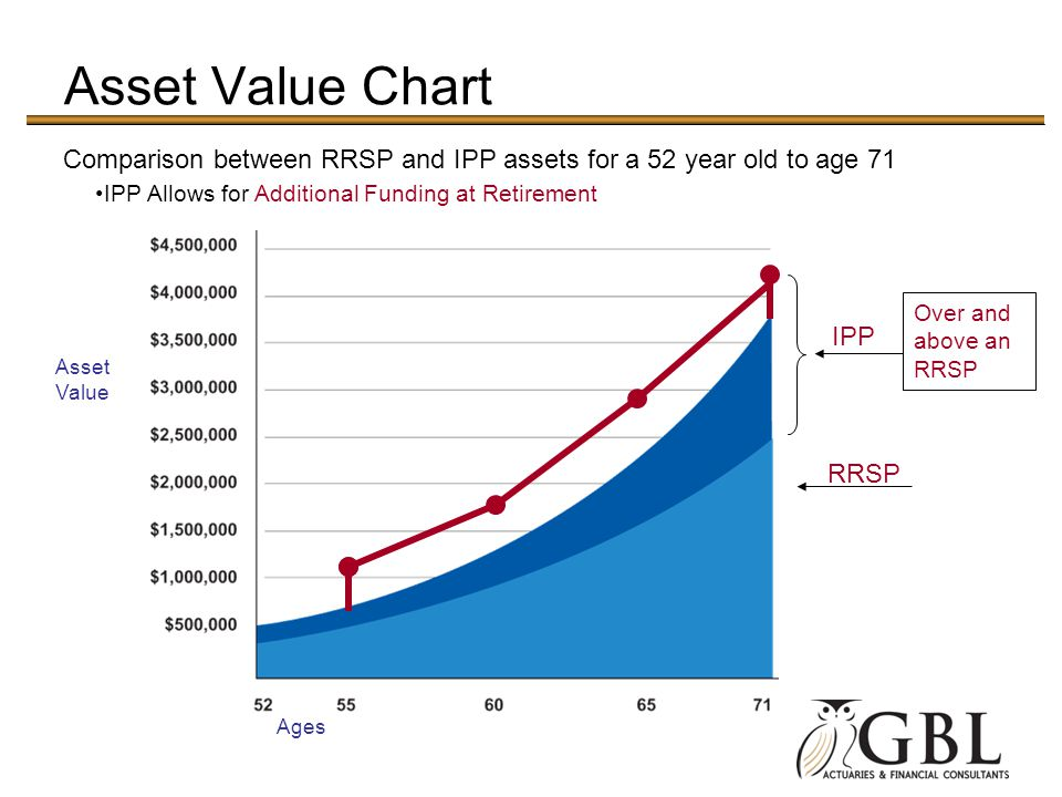 Asset Value Chart Comparison between RRSP and IPP assets for a 52 year old to age 71. IPP Allows for Additional Funding at Retirement.