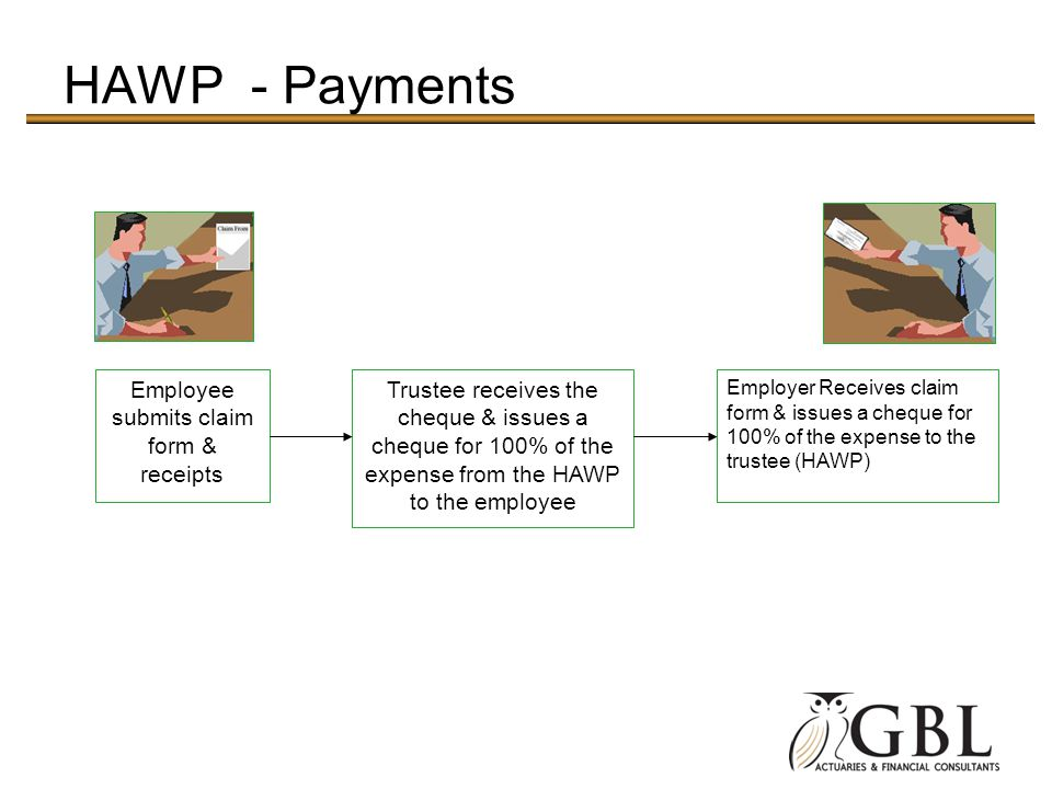 Employee submits claim form & receipts