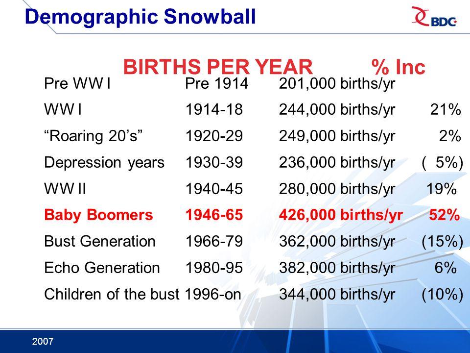 Demographic Snowball BIRTHS PER YEAR % Inc
