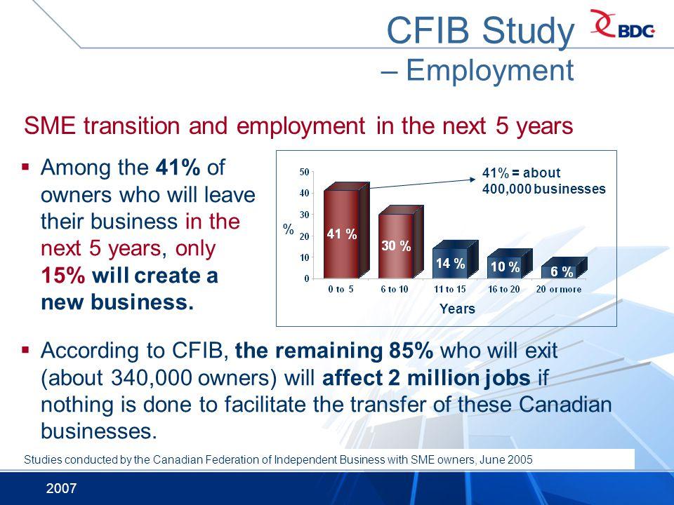 CFIB Study – Employment