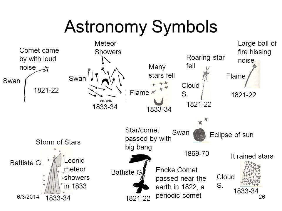 Astronomy Symbols Meteor Showers Large ball of fire hissing noise