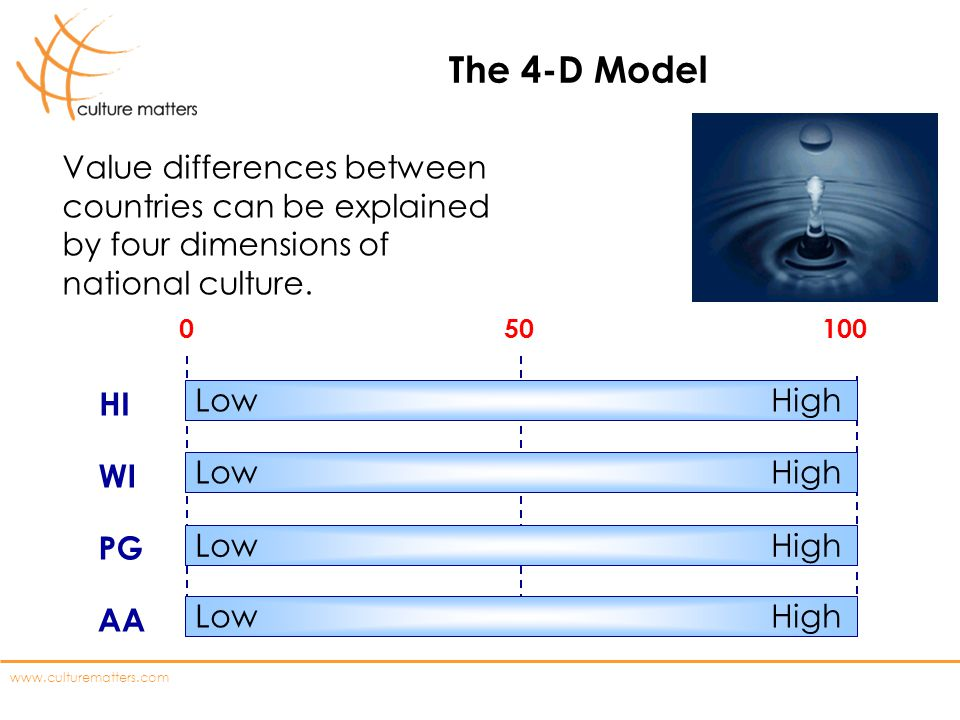 The 4-D Model Value differences between countries can be explained by four dimensions of national culture.