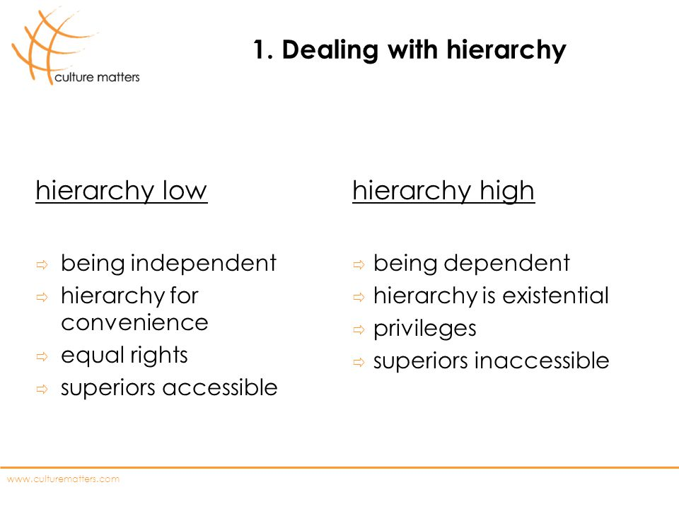 1. Dealing with hierarchy