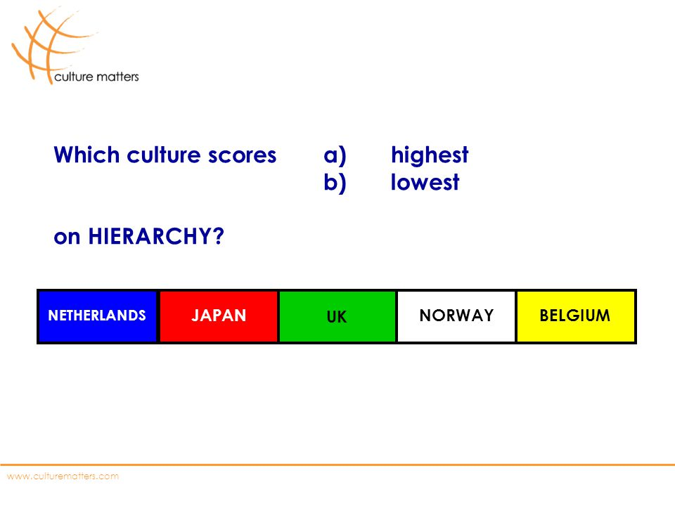 Which culture scores a) highest b) lowest on HIERARCHY