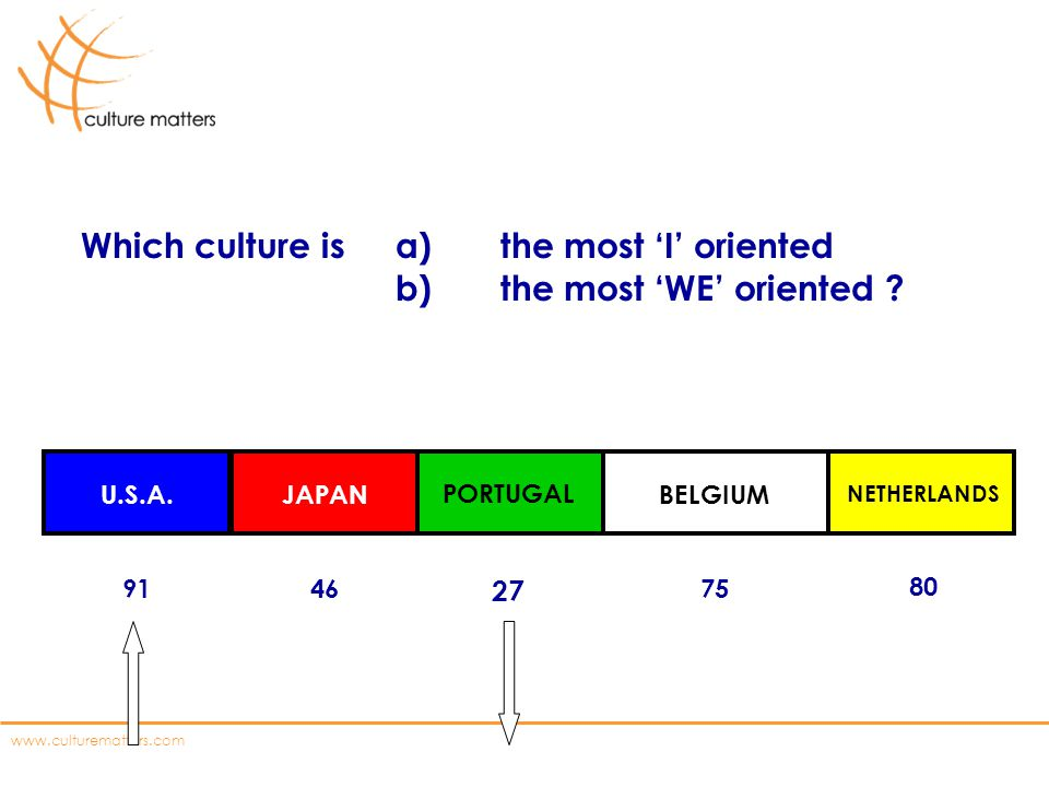 Which culture is a) the most 'I' oriented b) the most 'WE' oriented