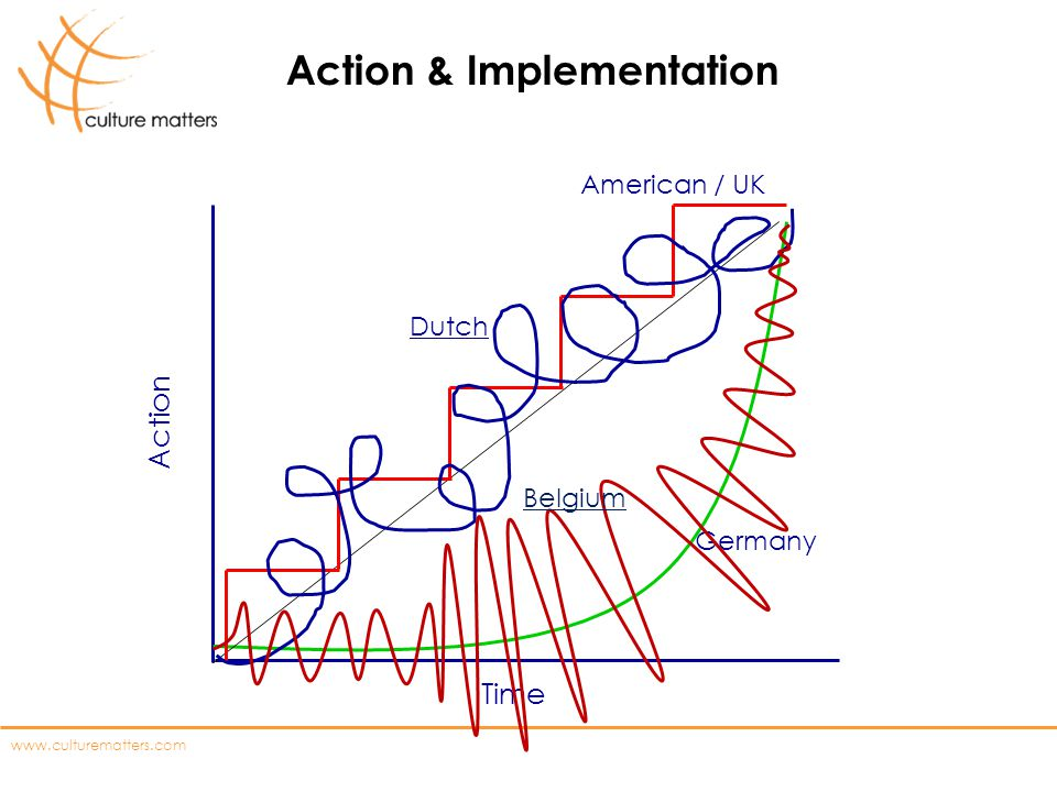 Action & Implementation