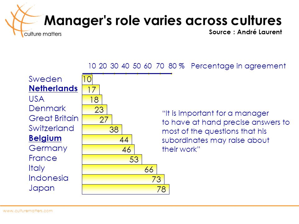 Manager s role varies across cultures