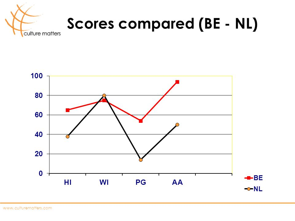 Scores compared (BE - NL)