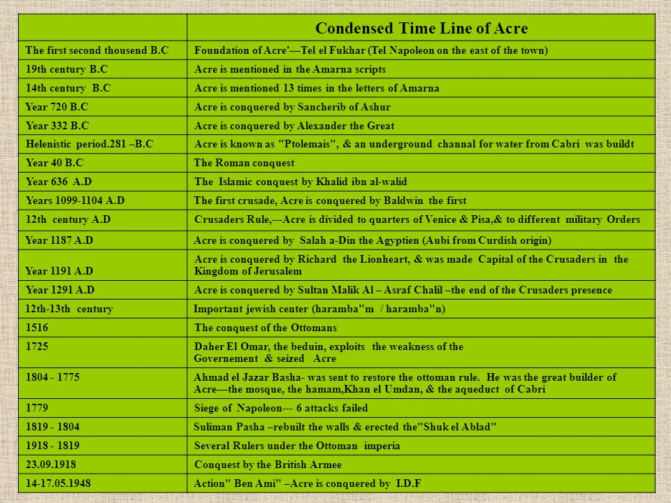 Condensed Time Line of Acre