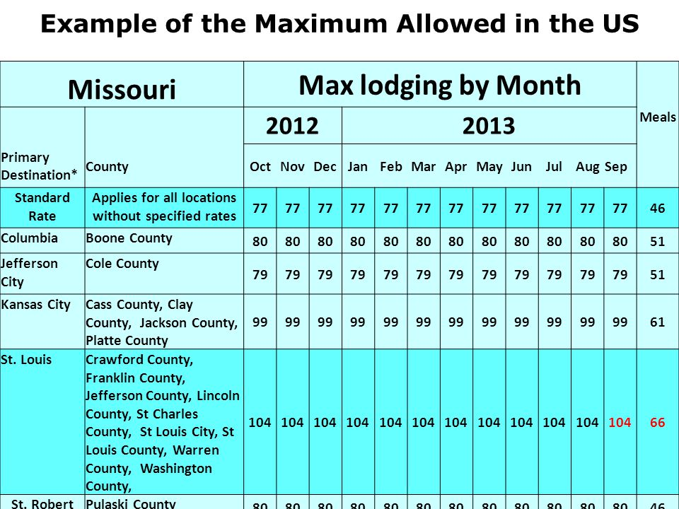 Missouri Max lodging by Month