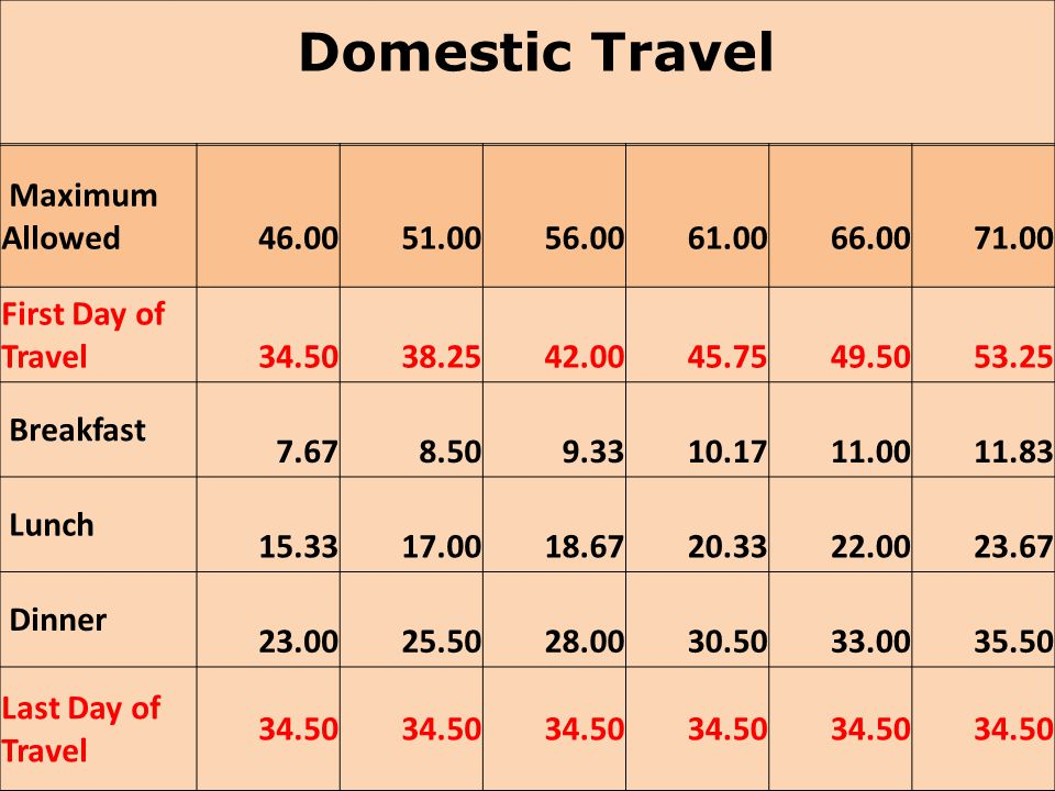 Domestic Travel Maximum Allowed 46.00 51.00 56.00 61.00 66.00 71.00