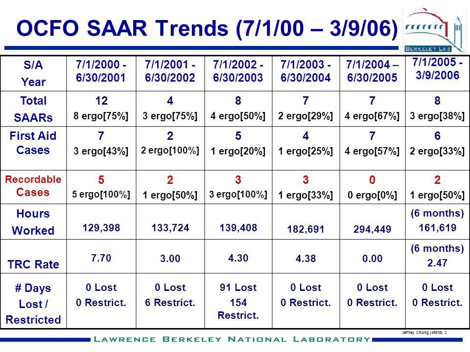 OCFO SAAR Trends (7/1/00 – 3/9/06)