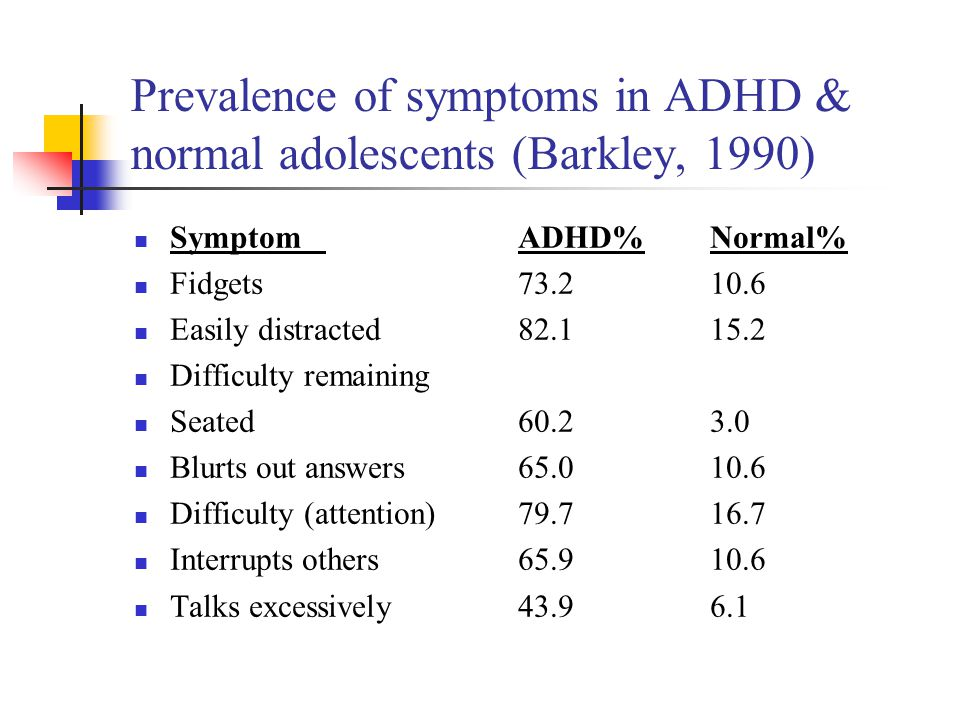 Prevalence of symptoms in ADHD & normal adolescents (Barkley, 1990)