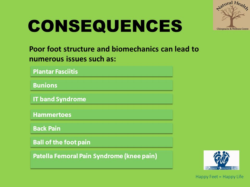 CONSEQUENCES Poor foot structure and biomechanics can lead to numerous issues such as: Plantar Fasciitis.