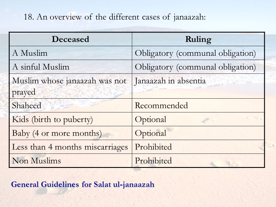 18. An overview of the different cases of janaazah: Deceased Ruling