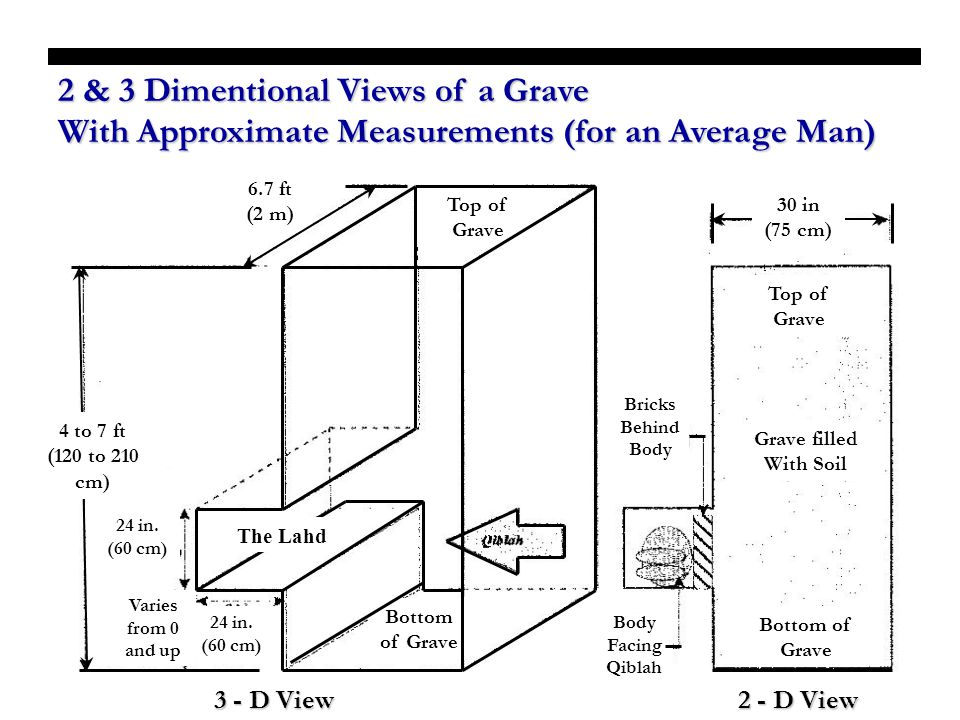 2 & 3 Dimentional Views of a Grave