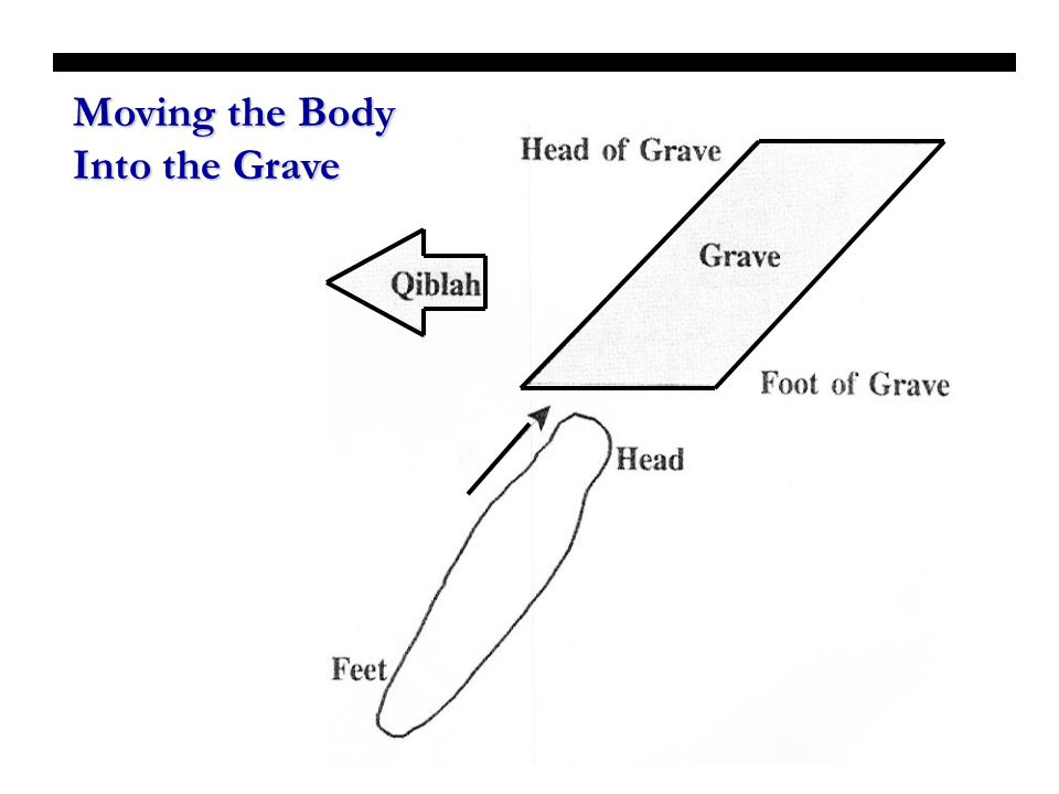 Moving the Body Into the Grave