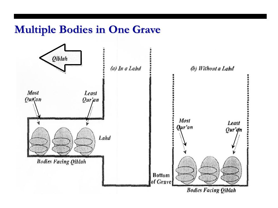 Multiple Bodies in One Grave