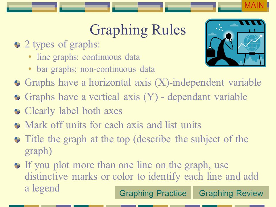 Graphing Rules 2 types of graphs: