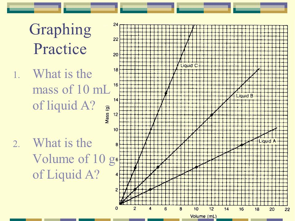 Graphing Practice What is the mass of 10 mL of liquid A