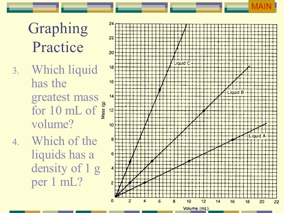 MAIN Graphing Practice. Which liquid has the greatest mass for 10 mL of volume.
