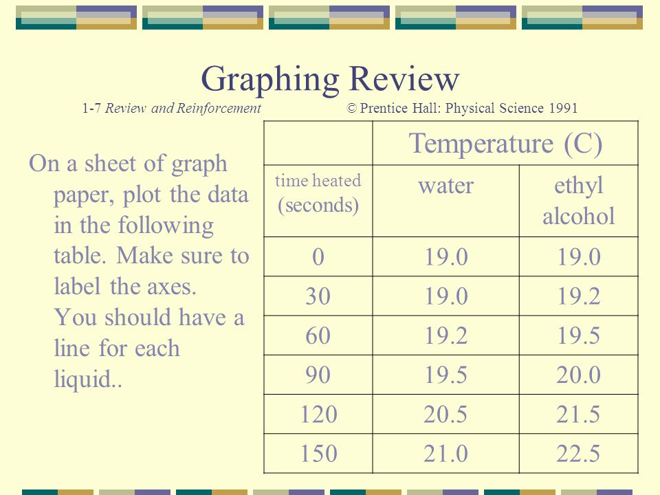 Graphing Review 1-7 Review and Reinforcement