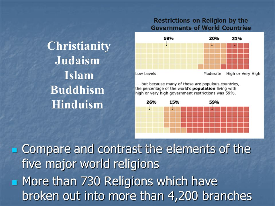 a comparison of christianity and islam two world religions Religion - christianity ,buddhism, islam the two main buddhist sects are theravada christianity is the most popular religion in the world with over 2.
