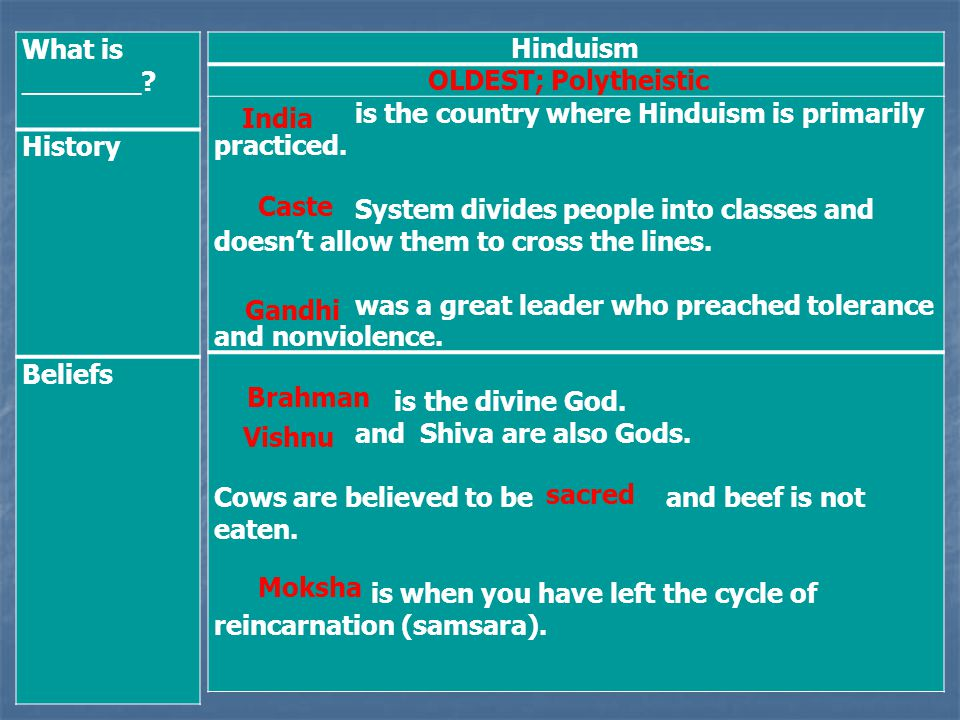 What is _______ History. Beliefs. Hinduism. OLDEST; Polytheistic is the country where Hinduism is primarily practiced.